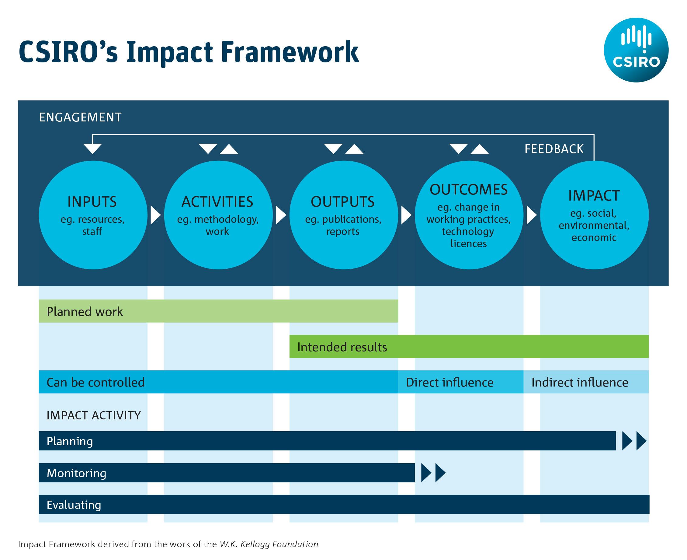 https://www.csiro.au/-/media/About/Images/Impact-images/Framework.jpg