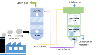 Drawn image of integrated co2 capture and mineralisation - how flue gas gets turned into clean gas