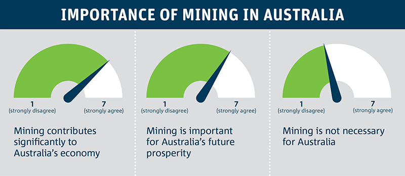Survey results, presented as a dashborard of responses, showing that Australians see mining as important to Australia's economy and continuing prosperity.
