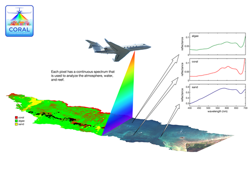 Graphic representation of a Gulfstream-IV airplane with multi coloured beam extending from the undercarriage as it surveys ocean.