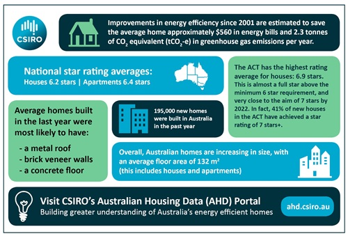 Infographic listing a variety of energy rating facts in coloured blocks.