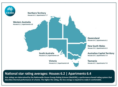 Infographic of Australia showing the average star rating for Nationwide House Energy Rating Scheme (NatHERS) for houses and apartments across states and territories.
