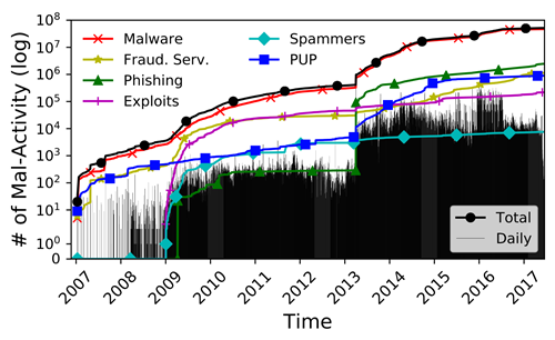 Graph showing types of mal-activity increasing over time