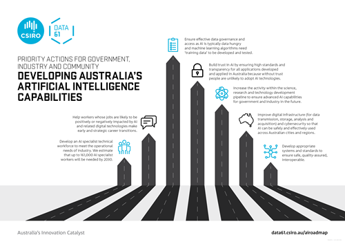 Infographic showing seven priority actions for government, industry and community in developing Australia's artificial intelligence capabilities.