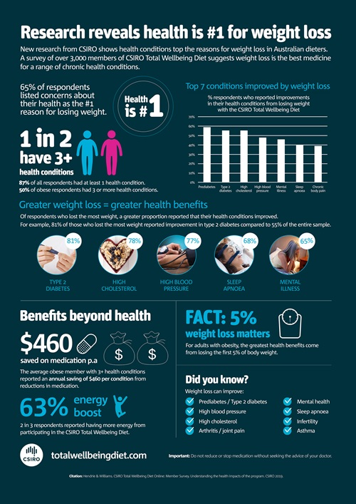 Research reveals health is number one for weight loss infogrpahic