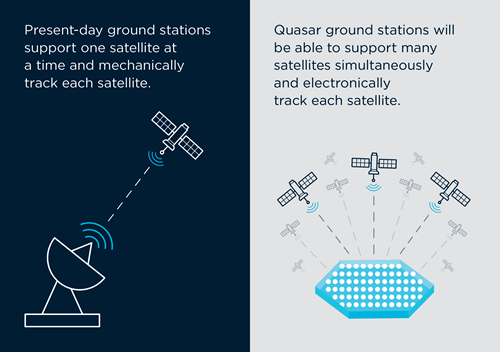 Infographic text reads:   - Infographic PhasedArrayGroundStation - Space startup Quasar takes off with CSIRO tech
