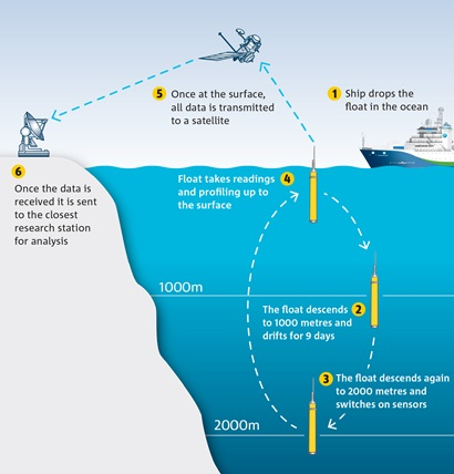 Diagram showing Argo floating device being dropped into the ocean, descending and then sending a signal back to a satellite