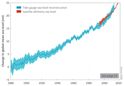 A line graph showing tide gauge sea level reconstruction and satellite altimetry sea level.