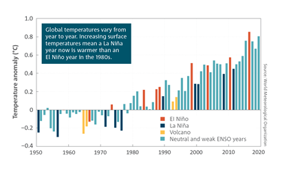 Global temperatures vary from year-to-year. Increasing surface temperatures mean a La Niña year now is warmer than an El Niño year in the 1980s.  Global surface temperature anomalies of the Earth (land and ocean) bar chart for 1950 to 2019.  For a full description of this figure please contact: helpdesk.climate@bom.gov.au