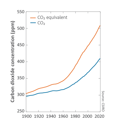 Global CO2-equivalent reached 508 ppm in 2019.   Global mean CO2 reached 410 ppm in 2019.  Line chart of both CO2 equivalent and CO2 which shows two upwards curves.  For a full description of this figure please contact: CSIROEnquiries@csiro.au