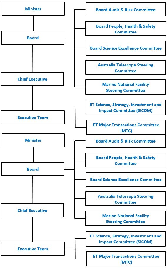 Diagram showing CSIRO Board's Governance structure.