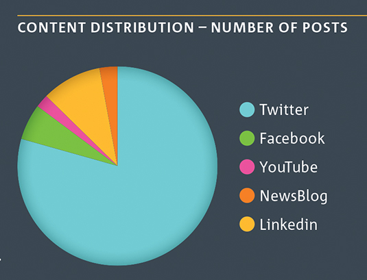 Pie graph for CSIRO Social Media content distribution 2012-13.