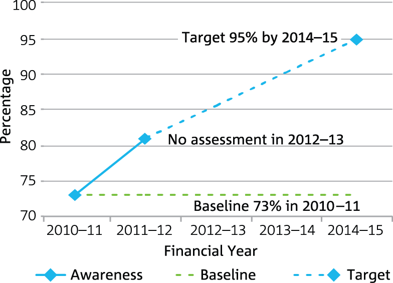 Line graph showing an increase in awareness of CSIRO Values between the 2010-11 to 2011-2012 financial years.