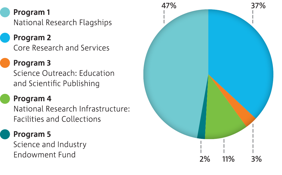 Pie chart showing amounts of expenditure for each of the five CSIRO programs.