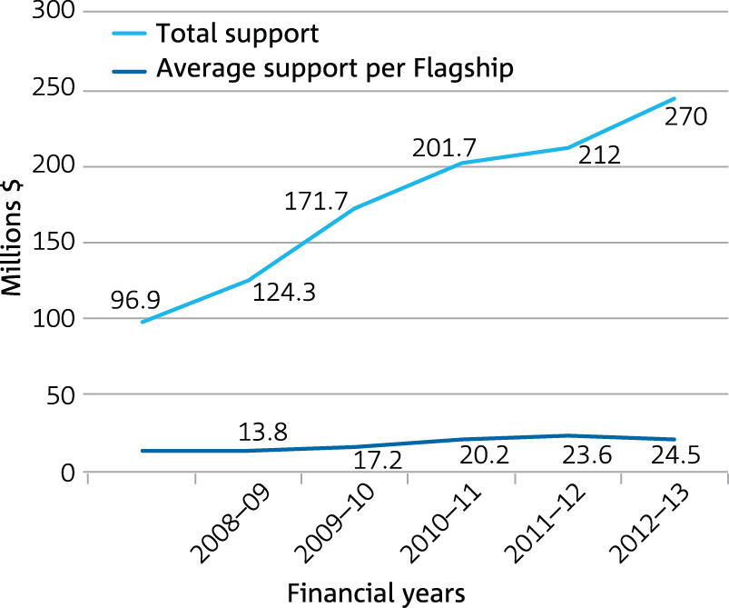 Line graph indicating the average and total financial support per Flagship over time from 2008-09 to 2012-13.