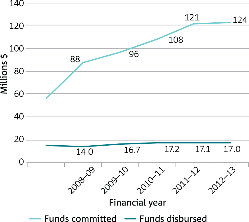 Graph of dollars in millions plotted against five financial years for funds disbursed and committed for Investment of the Flagship Collaboration Fund.