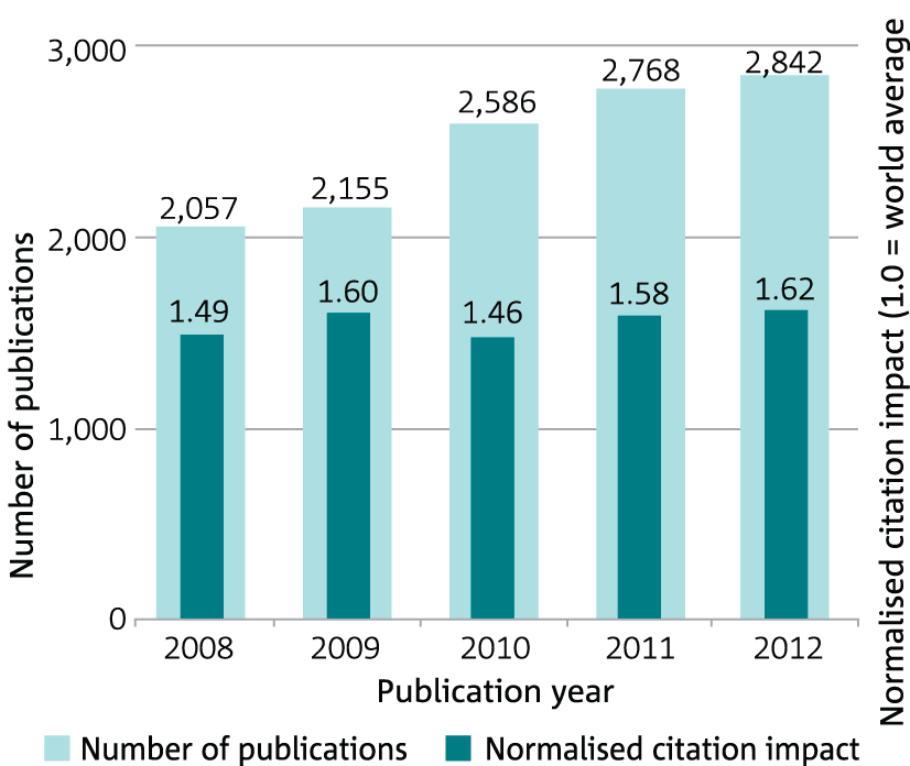 Bar graph showing CSIRO publication output and citation impact by year for 2008–12.