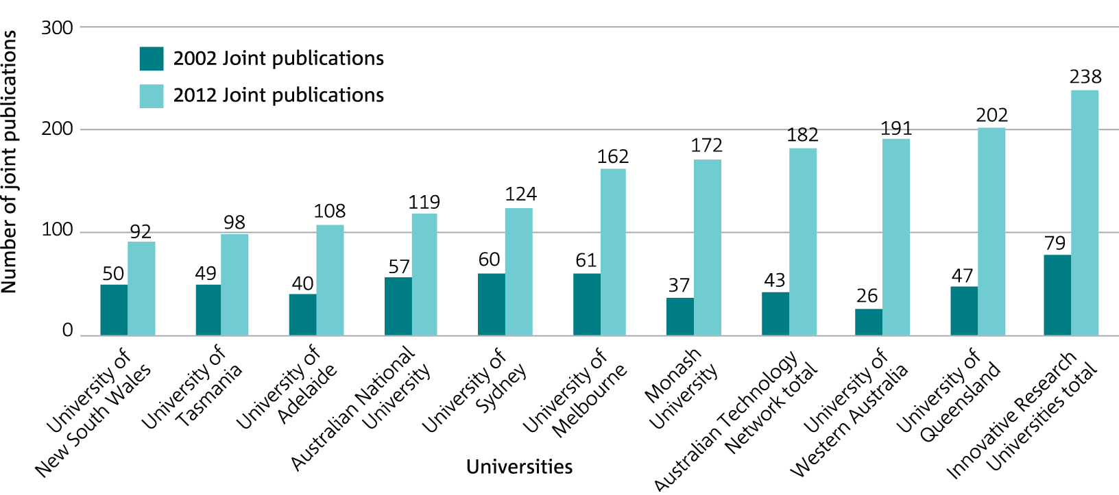 Graph of the number research publications jointly produced with key Australian Universities, comparing 2002 and 2012.