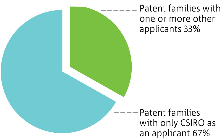 Pie chart showing percentage of collaborations resulting in patents in 2012-13; smaller wedge for patent families with one or more applicants and a larger wedge for patent families with only CSIRO as an applicant.