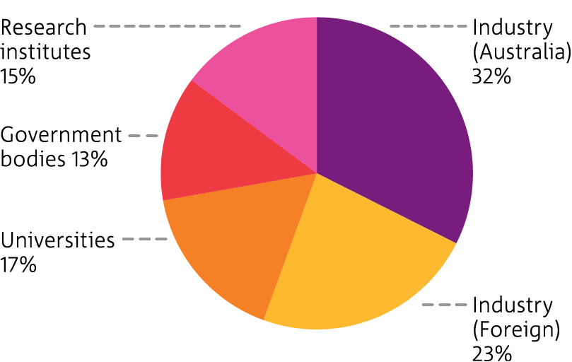 Pie chart showing the distribution of CSIRO distinct partners for 2012-13.