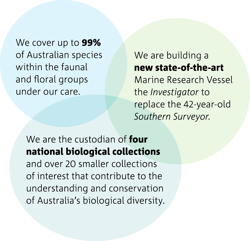 Bubble diagram summarising some of the highlights of the National Facilities and Collections.