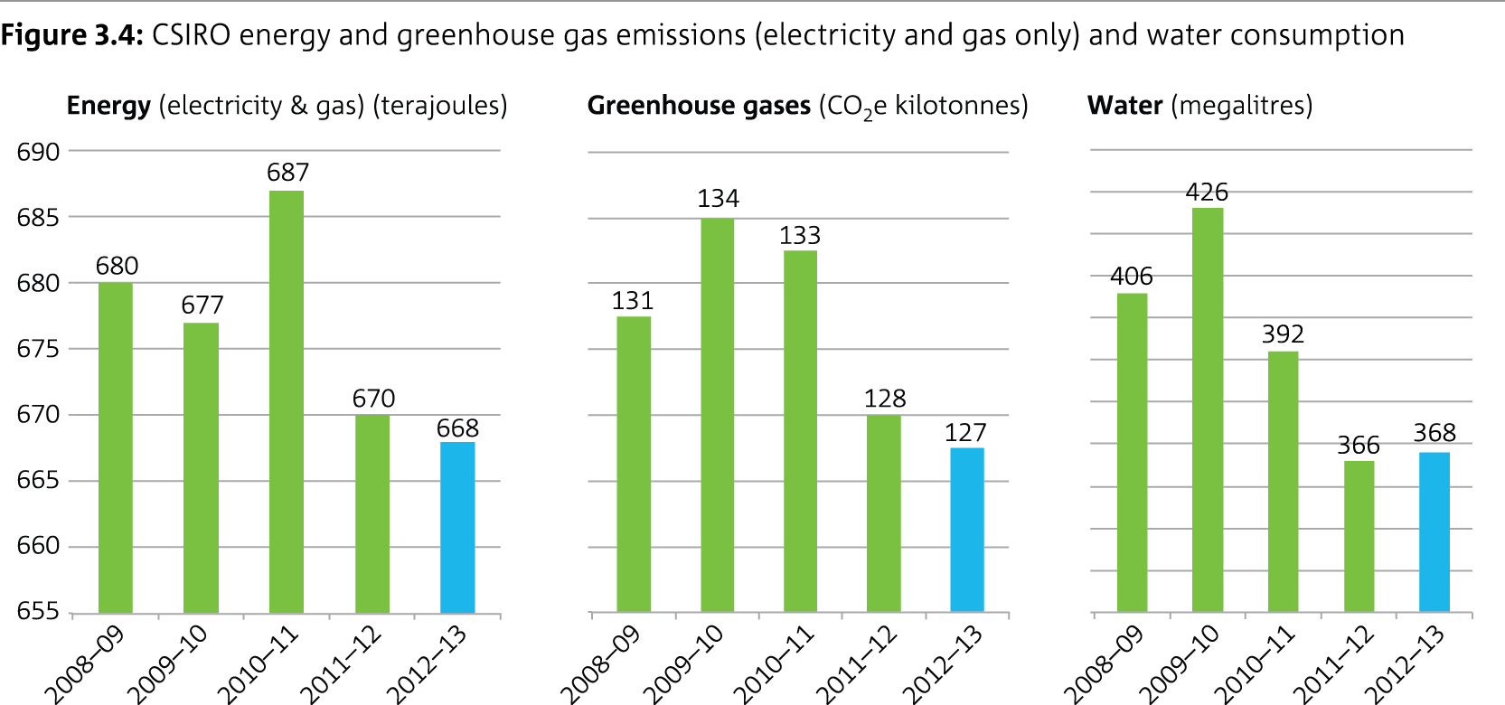 Three colum graphs showing CSIRO's energy and greenhouse gas emissions (electricity and gas only) and water consumption.