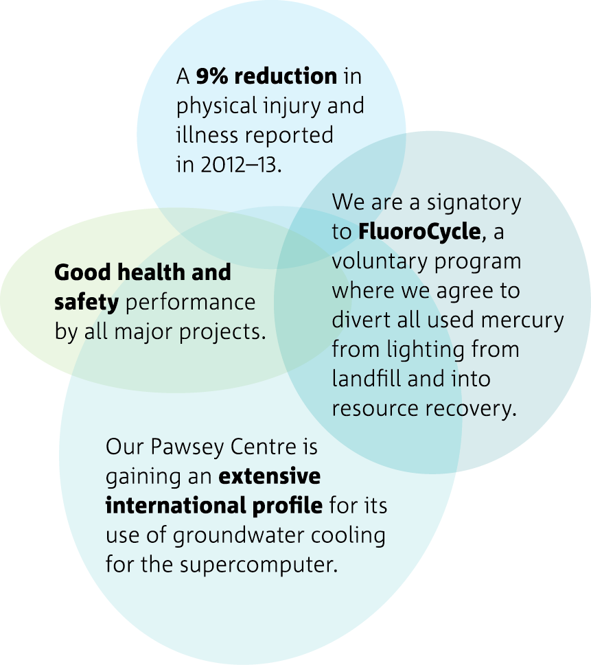 Venn diagram showing Health and Safety across CSIRO.