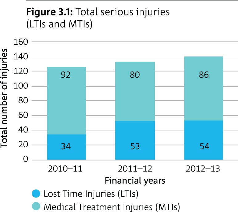 Bar graph showing total serious injuries (LTIs and MTIs)