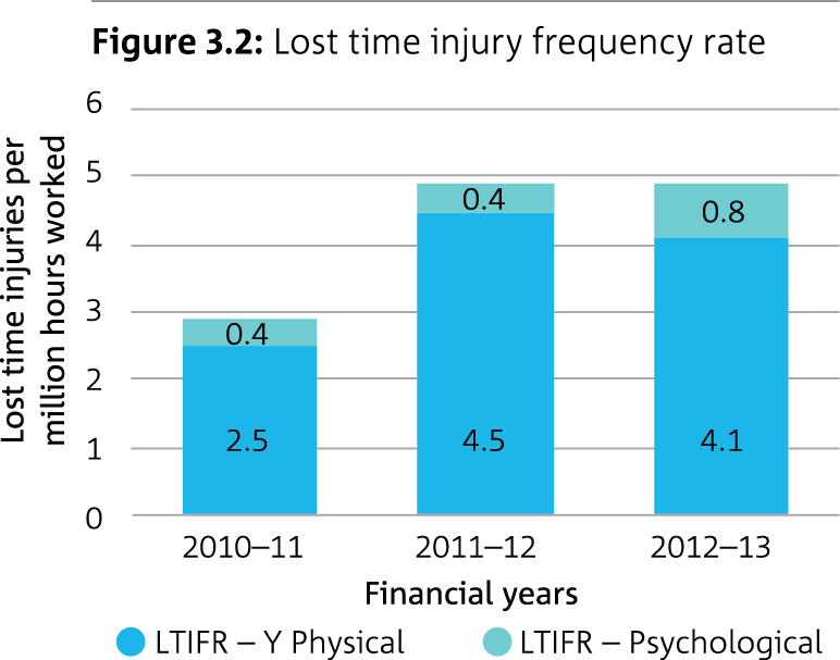 Bar graph showing lost time injury frequency rate
