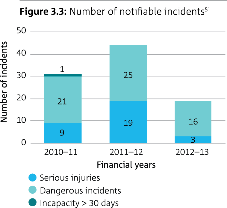 Bar graph showing number of notifiable incidents