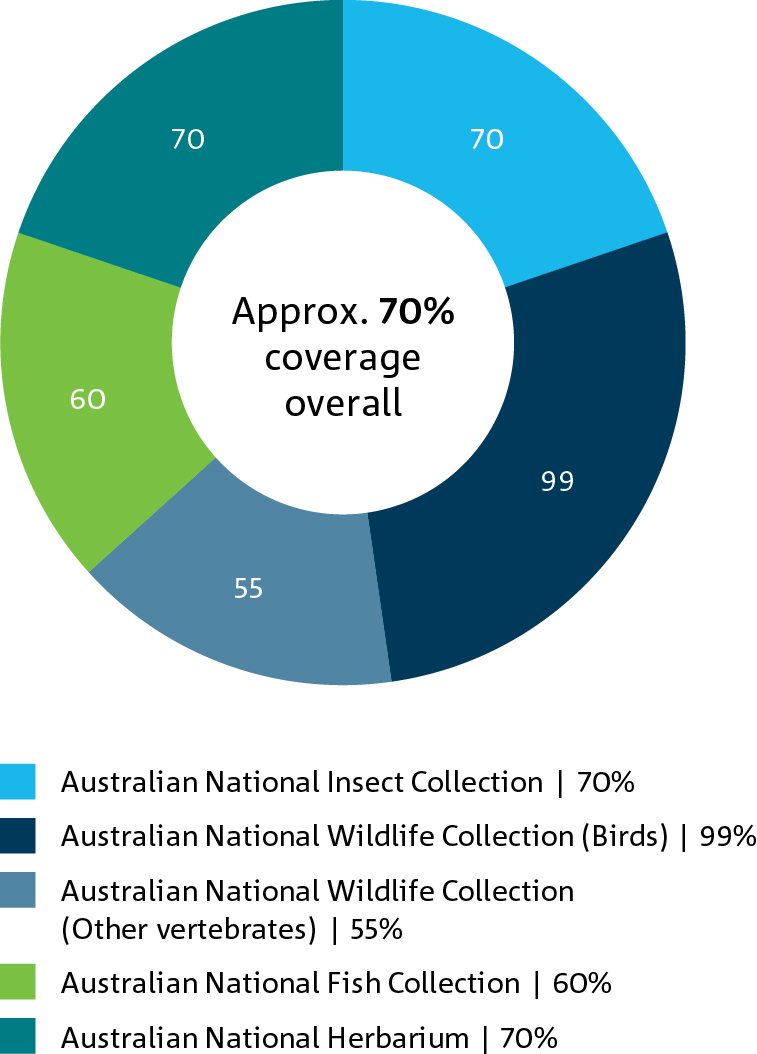 Pie chart of the percent coverage of five CSIRO collections.