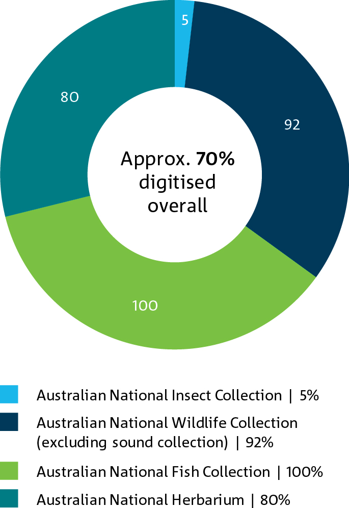A pie chart representating the digitisation of the National Biological Collections