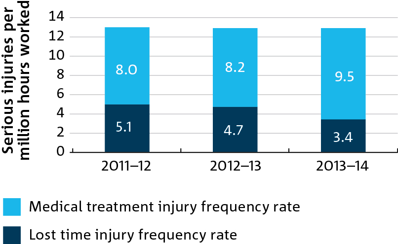 a gragh showing the CSIRO serious injury frequency rate