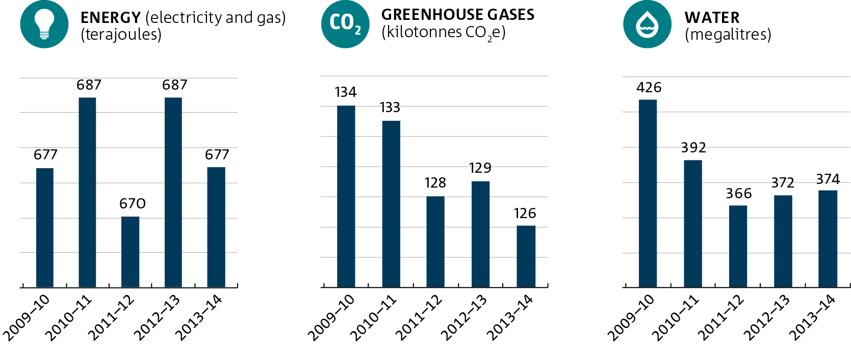 A graph showing CSIRO energy and greenhouse gas emissions (electricity and gas only) and water consumption