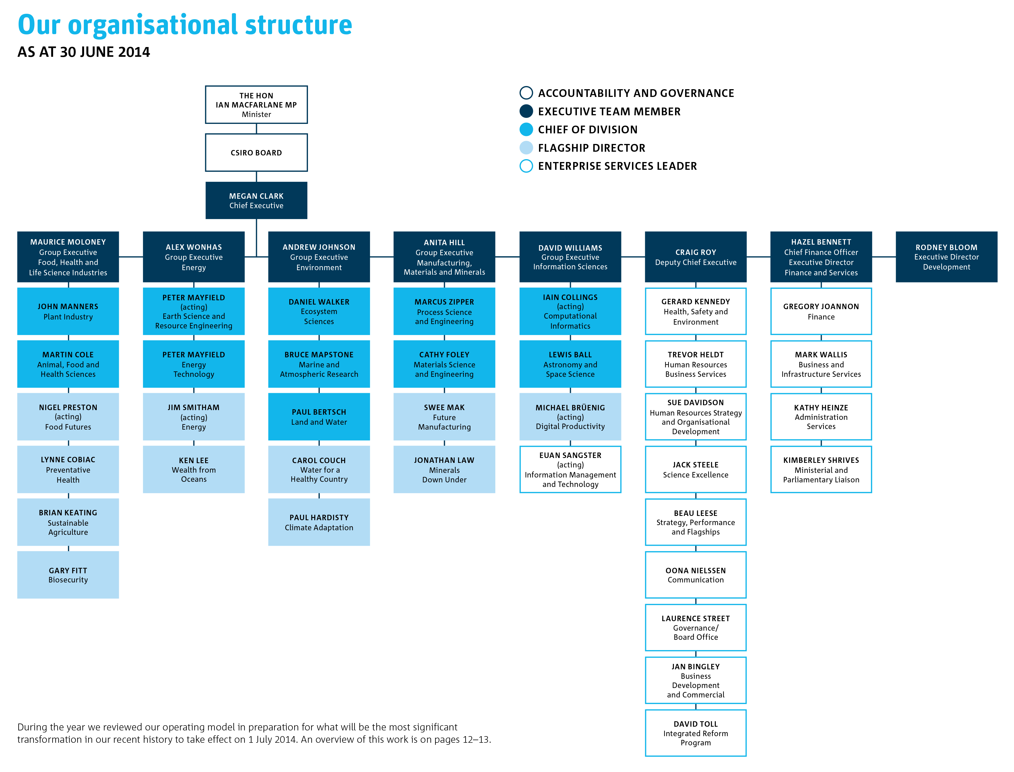 The CSIRO organisational chart