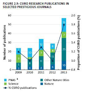 Graph showing selected prestigious journals and the number of publications from 2009-2013