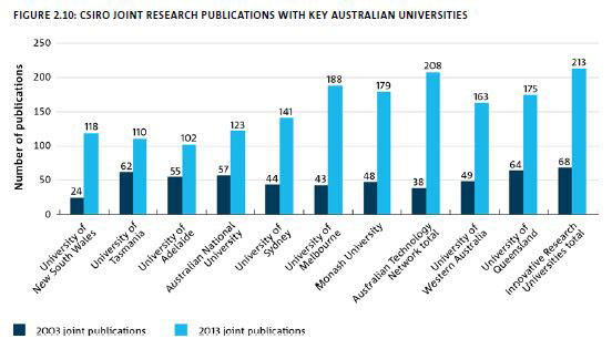 Graph of the number research publications jointly produced with key Australian Universities, comparing 2013 and 2003.