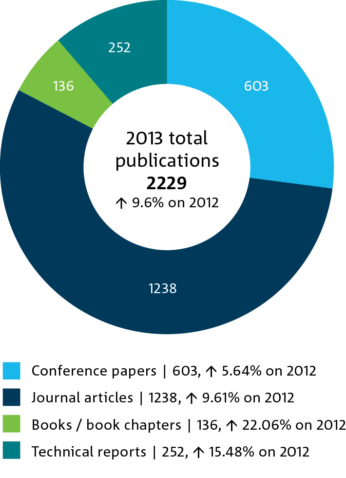 2013 total flagship publications