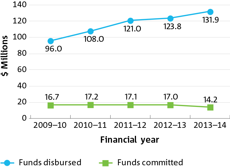 Graph of dollars in millions plotted against five financial years for funds disbursed and commited