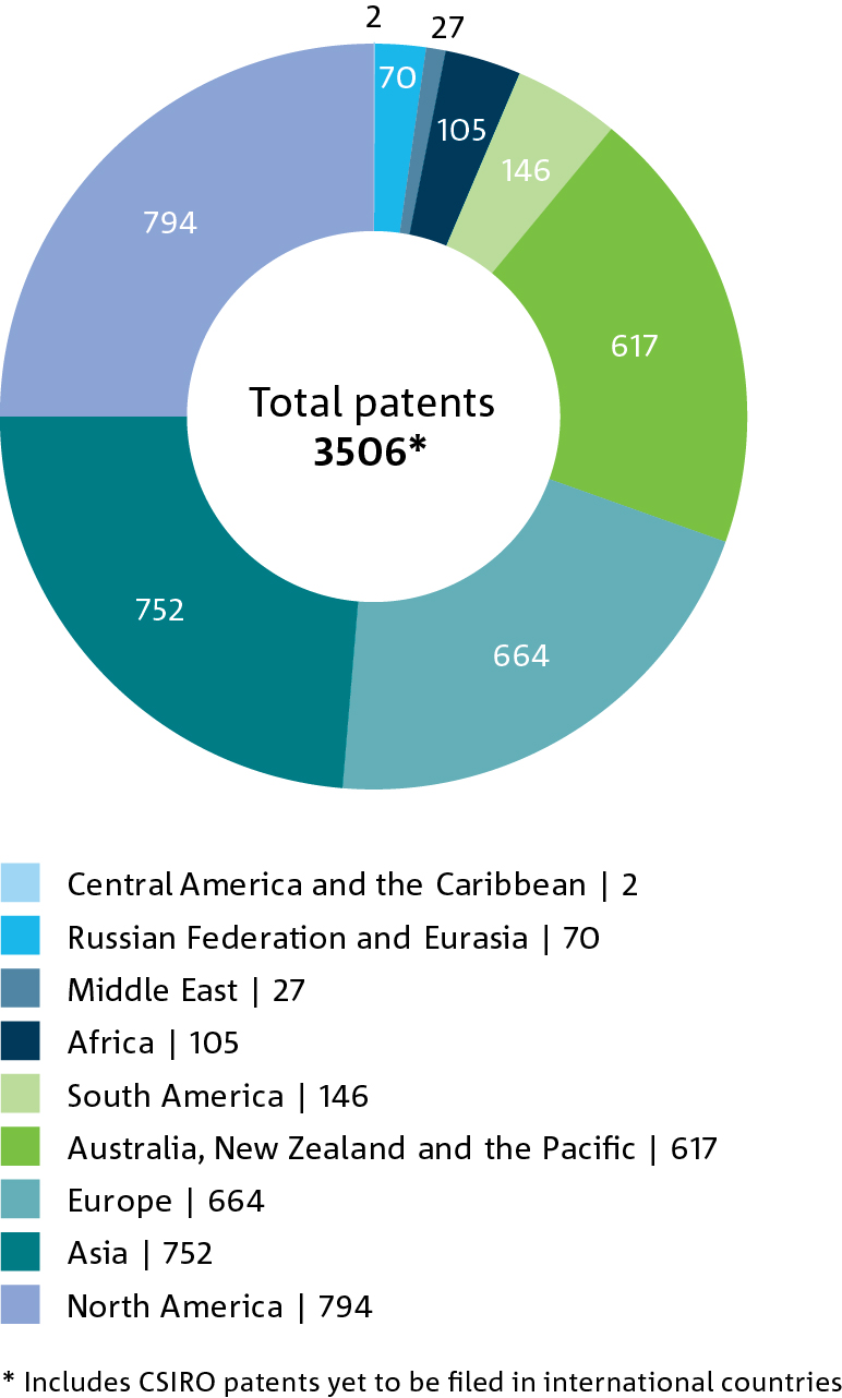 Pie chart of the number of live patent cases by geographic location