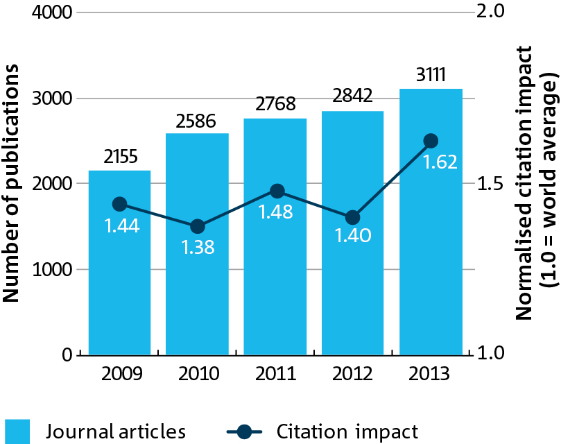 Graph of the number of publications plotted over the past 5 years