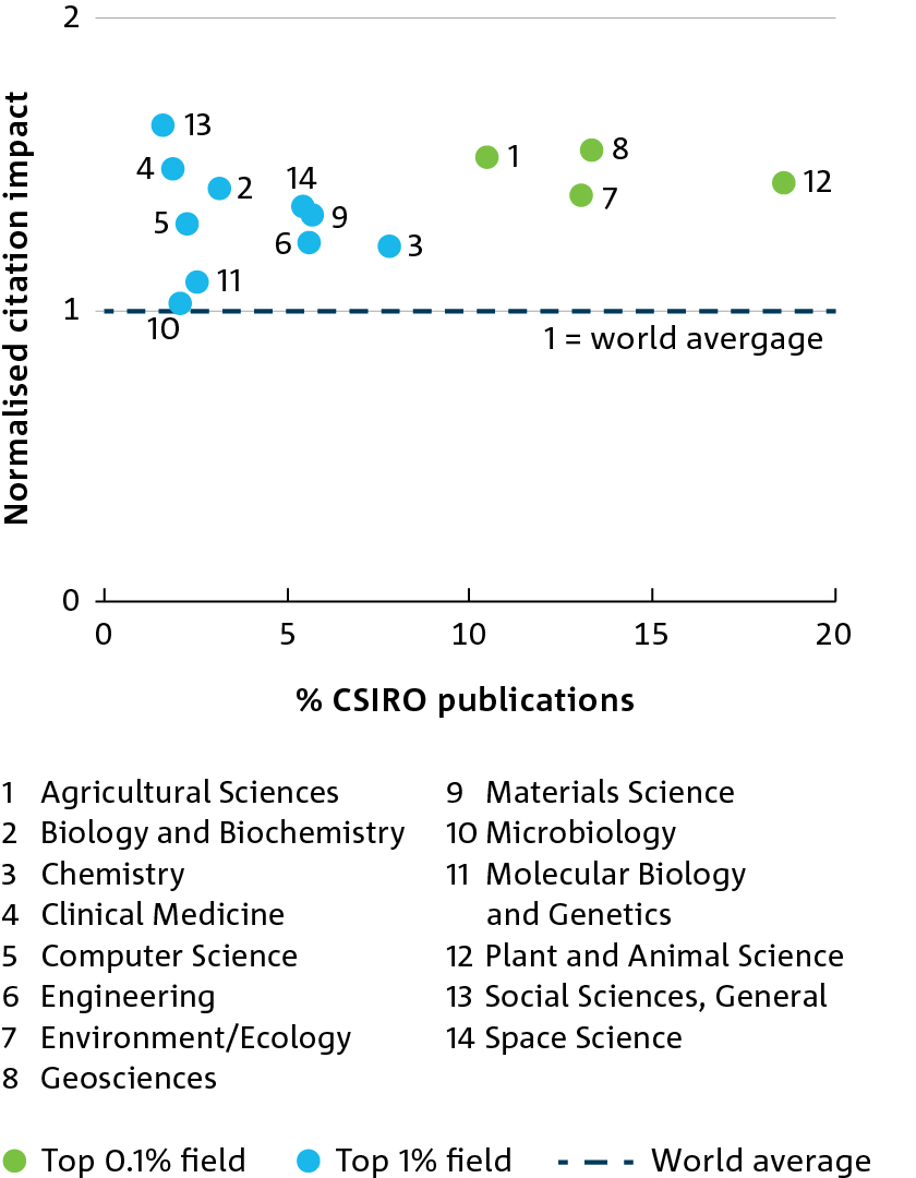 Graph of normalised citation output over the percentage of CSIRO publications