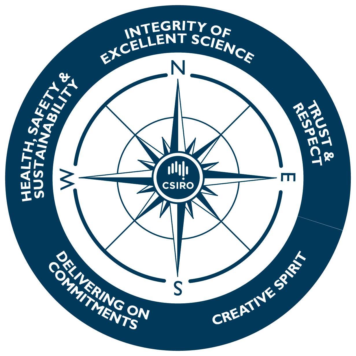 CSIRO values compass graphic.