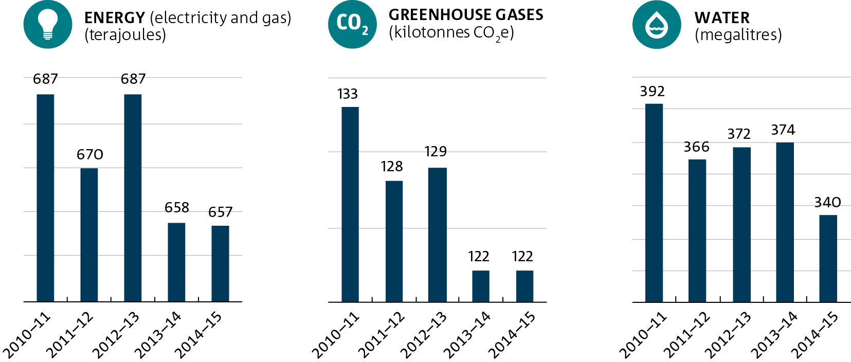 Three bar graphs depicting (left to right) CSIRO's energy emissions, greenhouse gas emissions and water consumption.
