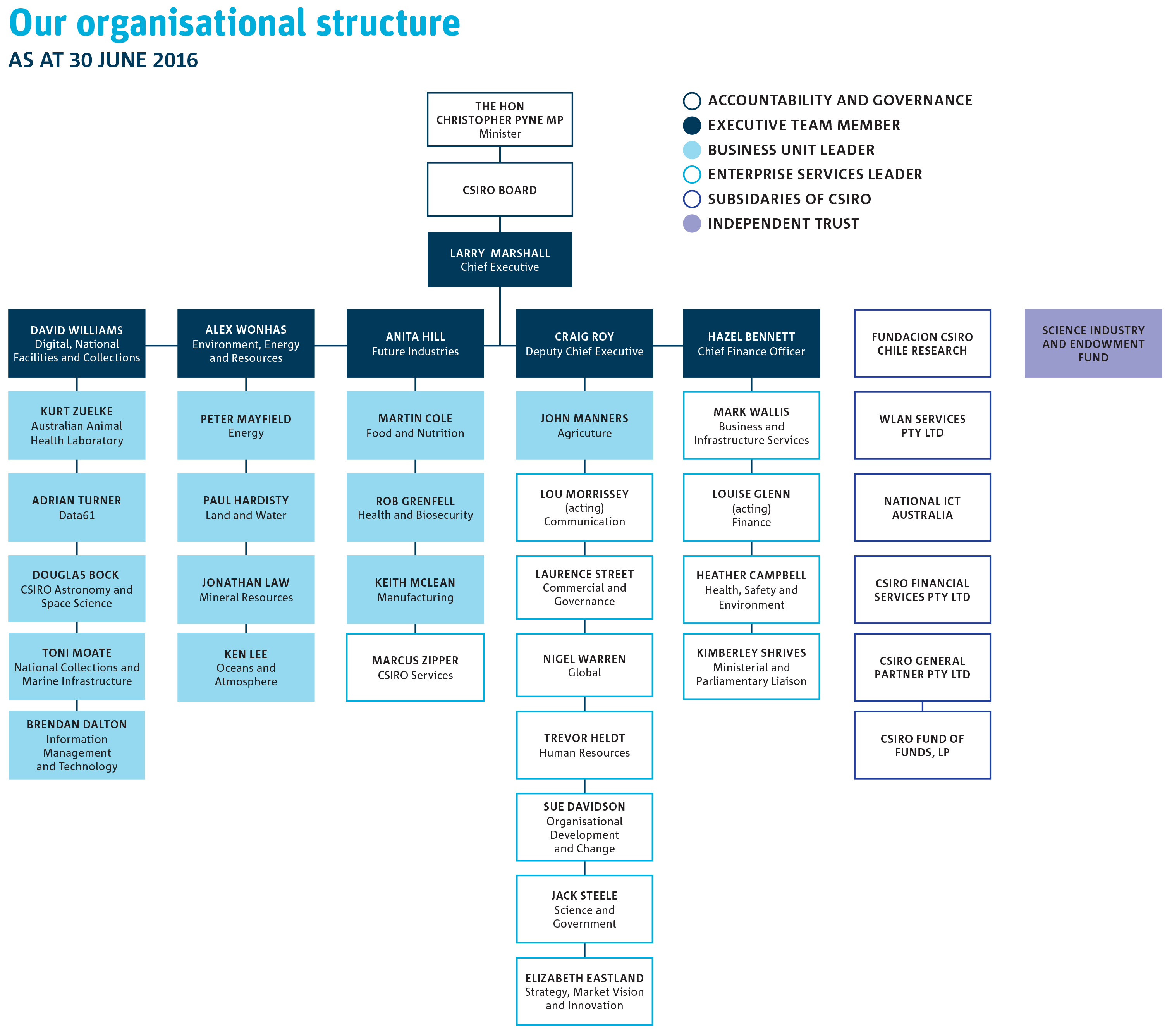 Our Organisational Structure Csiro