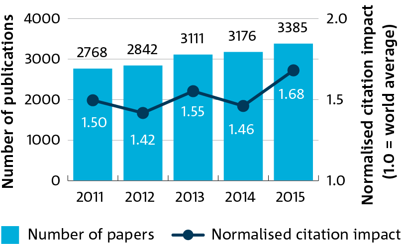 Figure 2.1 is a bar graph showing CSIRO publication output and citation impact by YEAR, 2011–15.
