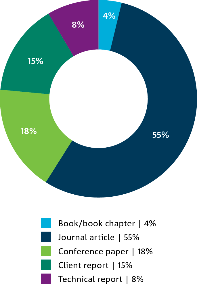 Figure 2.2 is a pie chart showing the percentage of CSIRO publications by type, 2015.