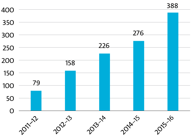 Bar graph displaying publications arising from SIEF funding, 2011–12 TO 2015–16.