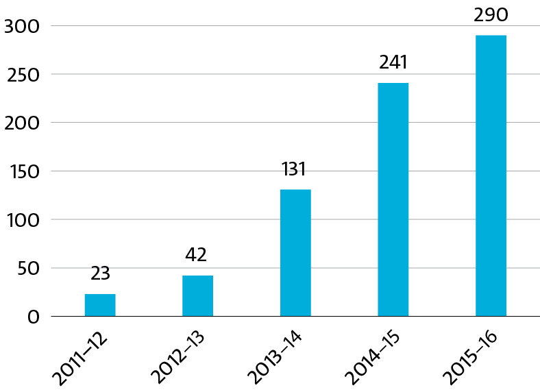 Bar graph displaying ERCs FUNDED through SIEF, 2011–12 TO 2015–16.