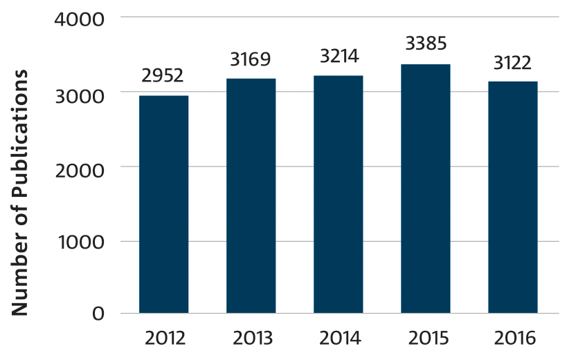 Bar chart: CSIRO Journal Publication output by year.